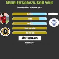 Manuel Fernandes vs Daniil Fomin h2h player stats