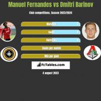 Manuel Fernandes vs Dmitri Barinov h2h player stats