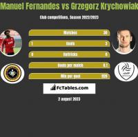 Manuel Fernandes vs Grzegorz Krychowiak h2h player stats