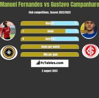 Manuel Fernandes vs Gustavo Campanharo h2h player stats