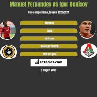 Manuel Fernandes vs Igor Denisov h2h player stats