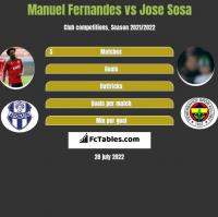Manuel Fernandes vs Jose Sosa h2h player stats