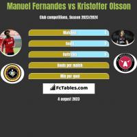 Manuel Fernandes vs Kristoffer Olsson h2h player stats