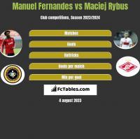 Manuel Fernandes vs Maciej Rybus h2h player stats