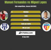Manuel Fernandes vs Miguel Lopes h2h player stats