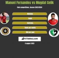 Manuel Fernandes vs Mugdat Celik h2h player stats