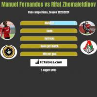 Manuel Fernandes vs Rifat Zhemaletdinov h2h player stats