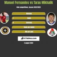 Manuel Fernandes vs Taras Mikhalik h2h player stats