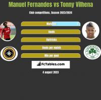 Manuel Fernandes vs Tonny Vilhena h2h player stats