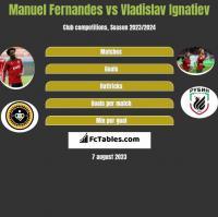 Manuel Fernandes vs Vladislav Ignatiev h2h player stats