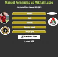Manuel Fernandes vs Mikhail Lysov h2h player stats