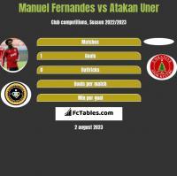 Manuel Fernandes vs Atakan Uner h2h player stats