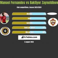Manuel Fernandes vs Baktiyor Zaynutdinov h2h player stats