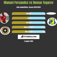 Manuel Fernandes vs Roman Tugarev h2h player stats