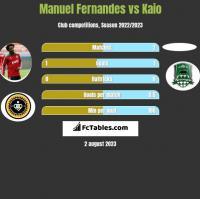 Manuel Fernandes vs Kaio h2h player stats