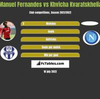 Manuel Fernandes vs Khvicha Kvaratskhelia h2h player stats