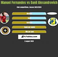 Manuel Fernandes vs Danil Alexandrovich h2h player stats
