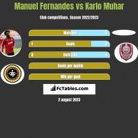Manuel Fernandes vs Karlo Muhar h2h player stats