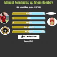 Manuel Fernandes vs Artem Golubev h2h player stats