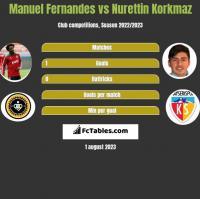 Manuel Fernandes vs Nurettin Korkmaz h2h player stats