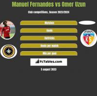 Manuel Fernandes vs Omer Uzun h2h player stats