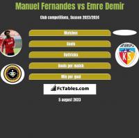 Manuel Fernandes vs Emre Demir h2h player stats