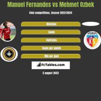 Manuel Fernandes vs Mehmet Ozbek h2h player stats