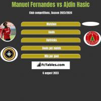 Manuel Fernandes vs Ajdin Hasic h2h player stats