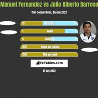 Manuel Fernandez vs Julio Alberto Barroso h2h player stats