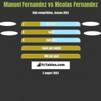 Manuel Fernandez vs Nicolas Fernandez h2h player stats
