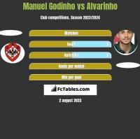 Manuel Godinho vs Alvarinho h2h player stats