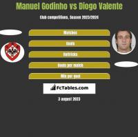 Manuel Godinho vs Diogo Valente h2h player stats