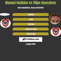 Manuel Godinho vs Filipe Goncalves h2h player stats