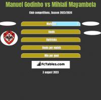 Manuel Godinho vs Mihlali Mayambela h2h player stats