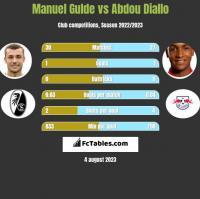 Manuel Gulde vs Abdou Diallo h2h player stats