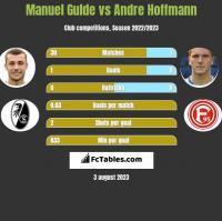 Manuel Gulde vs Andre Hoffmann h2h player stats