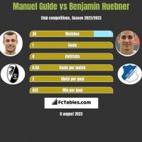 Manuel Gulde vs Benjamin Huebner h2h player stats