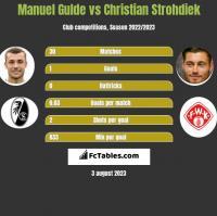 Manuel Gulde vs Christian Strohdiek h2h player stats