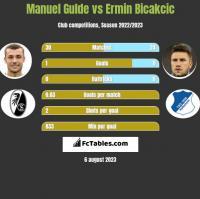 Manuel Gulde vs Ermin Bicakcic h2h player stats