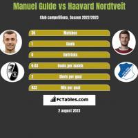 Manuel Gulde vs Haavard Nordtveit h2h player stats