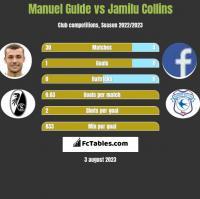 Manuel Gulde vs Jamilu Collins h2h player stats