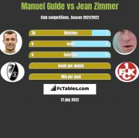 Manuel Gulde vs Jean Zimmer h2h player stats
