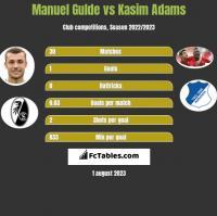 Manuel Gulde vs Kasim Adams h2h player stats