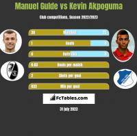 Manuel Gulde vs Kevin Akpoguma h2h player stats