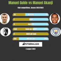 Manuel Gulde vs Manuel Akanji h2h player stats