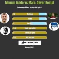 Manuel Gulde vs Marc-Oliver Kempf h2h player stats