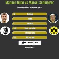 Manuel Gulde vs Marcel Schmelzer h2h player stats