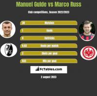 Manuel Gulde vs Marco Russ h2h player stats