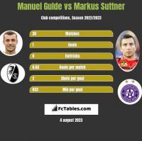 Manuel Gulde vs Markus Suttner h2h player stats