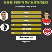 Manuel Gulde vs Martin Hinteregger h2h player stats
